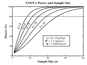 ANOVA Power and Sample Size