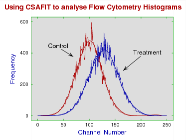Analysis of Flow Cytometry Histograms
