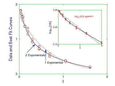 Semilog inset plot for exponential fitting