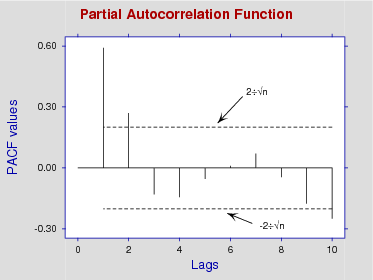 Times Series Partial Autocorrelation Function