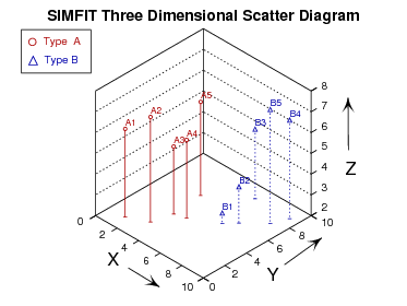 Three dimensional scatter diagram