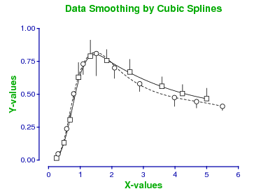 cubic splines smoothing