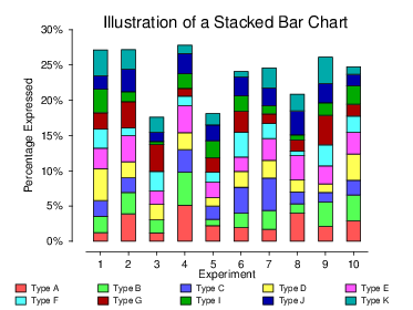 Stacked bar chart features