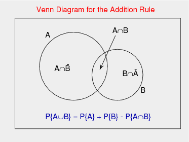 Venn Diagram for the Addition Rule